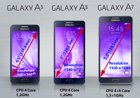 A Comparison Of The Three Series Smartphones
