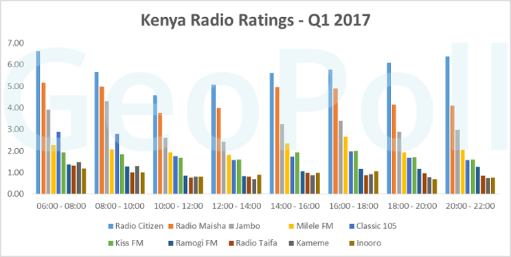 Kenya Q1 radio Ratings.fw