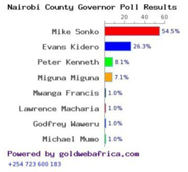 Screen shot of poll results for gubernatorial post for Nairobi