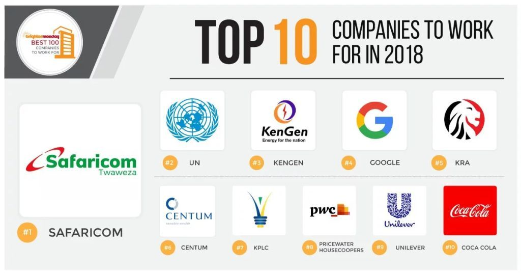 100 Best Companies to Work for in Kenya 2020